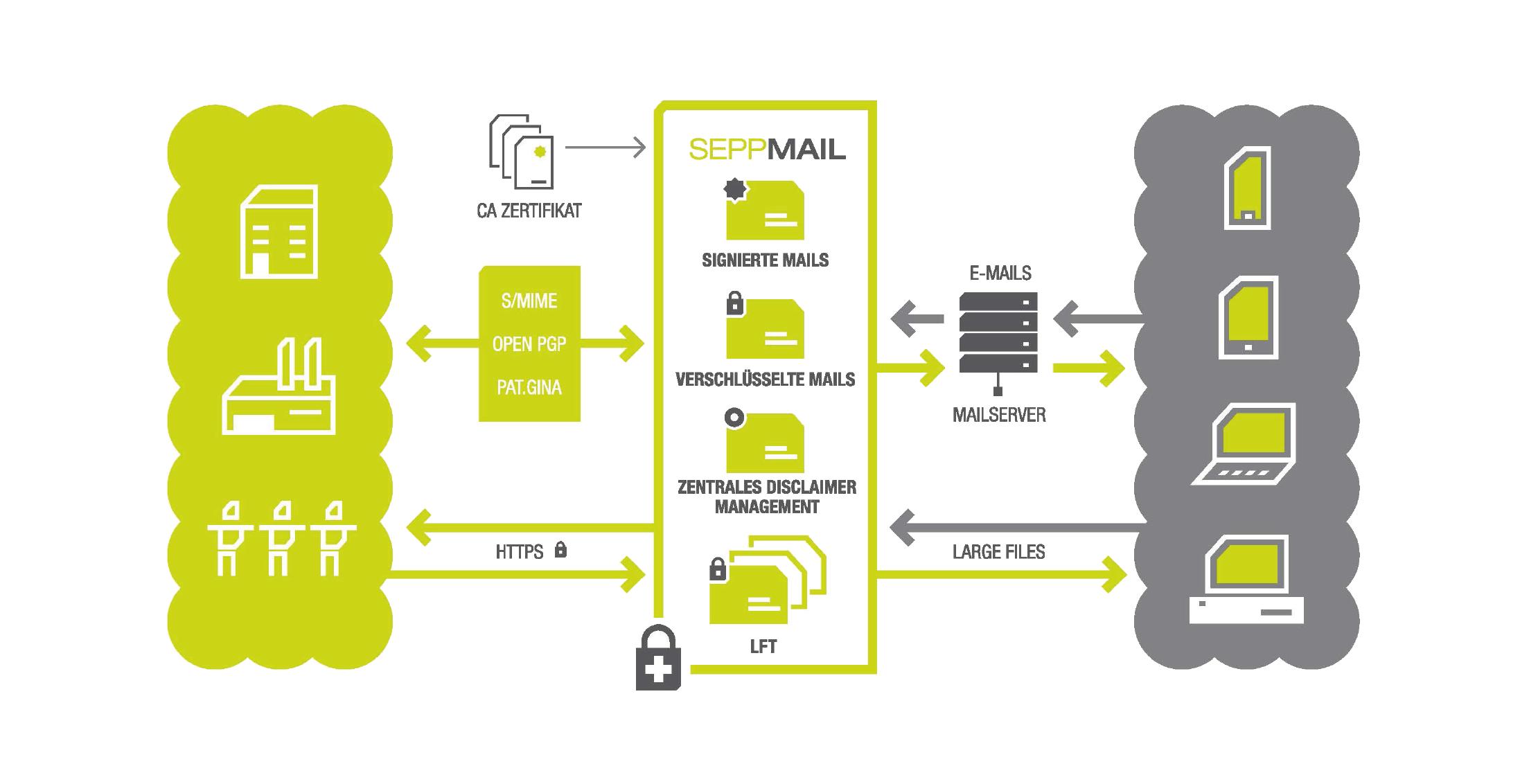 Durch die tägliche Tätigkeit als Datenschutzbeauftragte wissen wir wie schwierig es für Unternehmen ist eine benutzer- & kundenfreundliche und gleichzeitig sichere Lösung der Email Verschlüsselung zu finden. Mit unserem Partner Seppmail können wir Ihnen eine patentierte Verschlüsselungslösung anbieten die sowohl Klein- und Mittelständische Unternehmen sowie Großfirmen eine DSGVO-konforme Email Kommunikation ermöglicht.